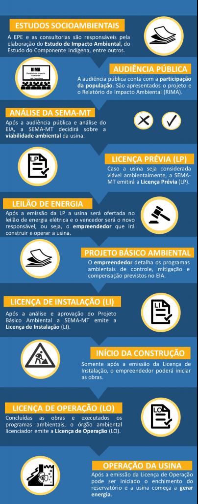 fluxo_licenciam_fases_laranja
